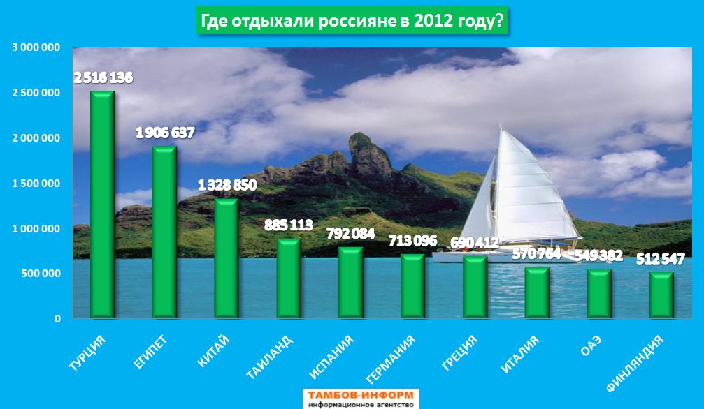 топ 10 городов россии по туризму