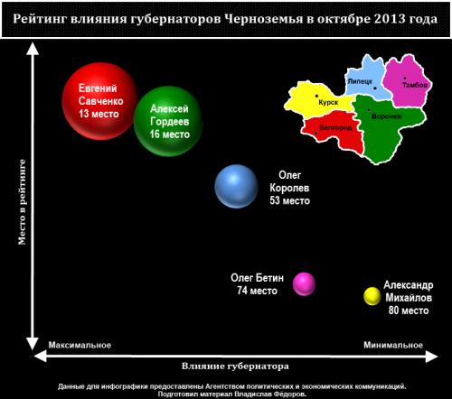 Тамбовский губернатор занял 74 место в рейтинге влиятельности