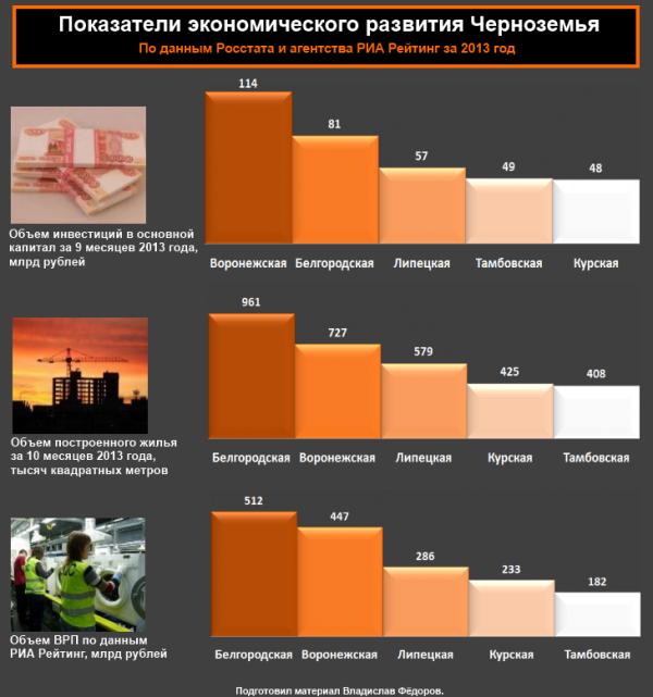 Экономическое развитие Черноземья в 2013 году