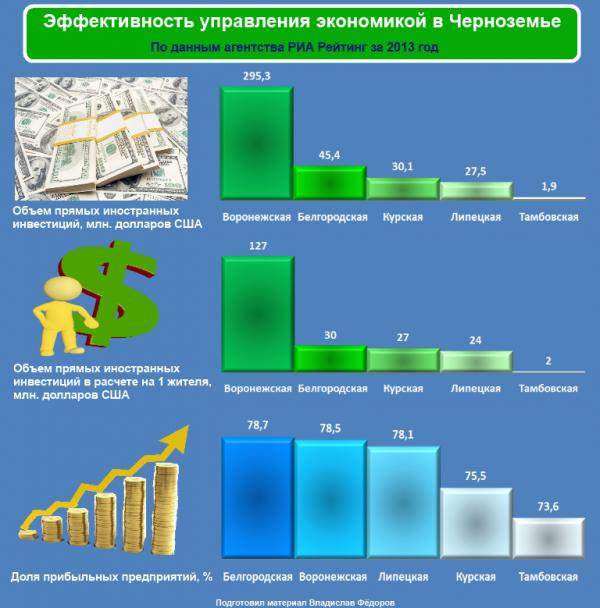 Тамбовская область на последнем месте в Черноземье по доле прибыльных предприятий