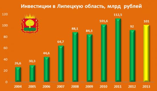 В экономику Липецкой области инвестировали более 100 млрд рублей