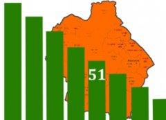 Тамбовская область заняла последнее место в Черноземье по социально-экономическому развитию