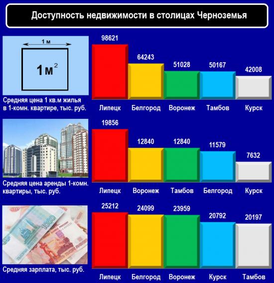 Доступность недвижимости в столицах Черноземья