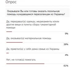 Опрос администрации Тамбова показал, что большинство жителей города не готовы помогать переселенцам из Украины