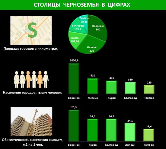 Столицы Черноземья в цифрах