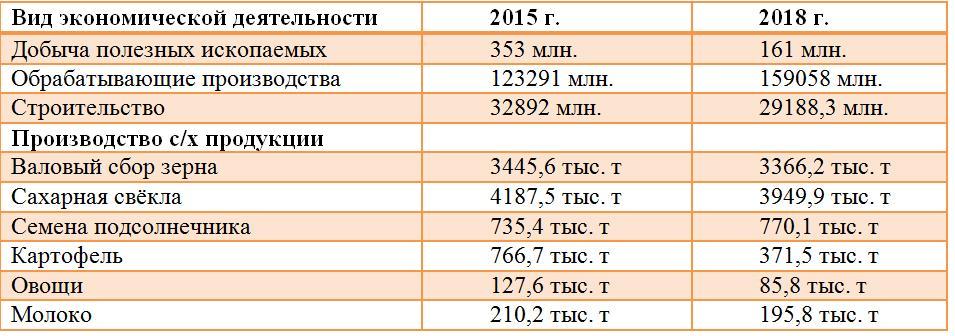 Сколько ещё сможет Тамбовщина?