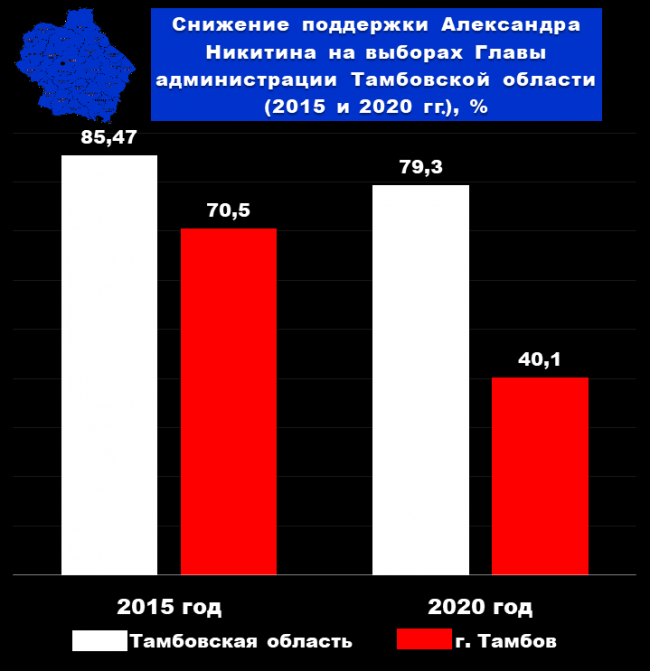 Александр Никитин потерял 30% на выборах в Тамбове